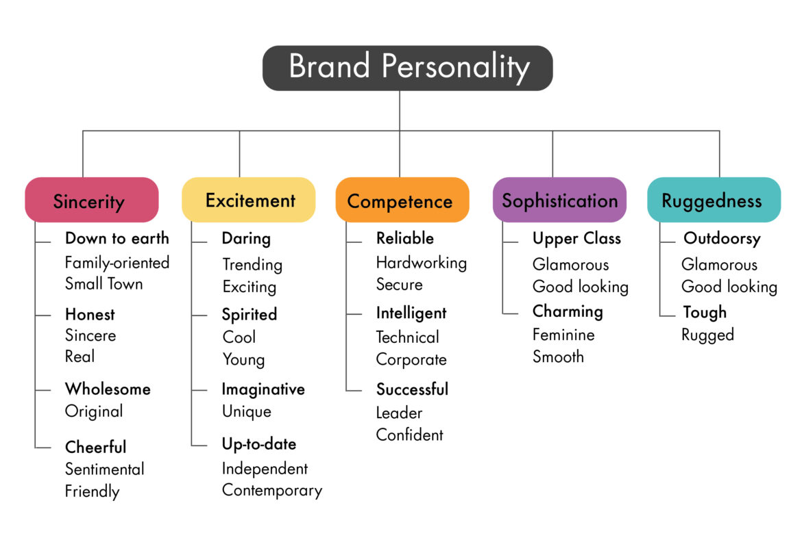 Why is brand personality significant?