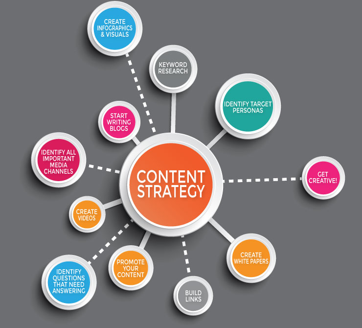 The most effective method to Make Your Content More Appealing