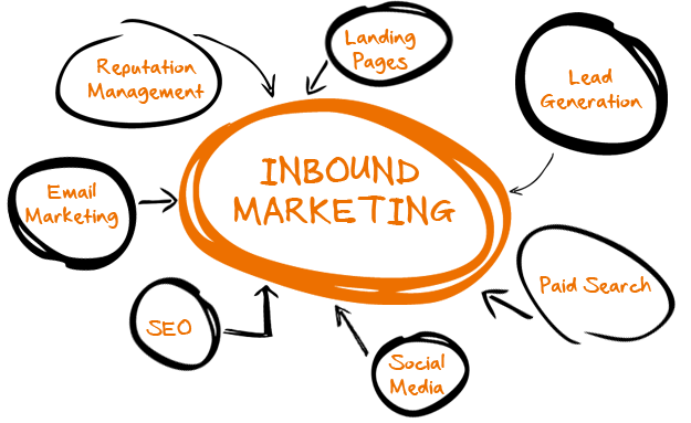 3 Amazing Strategies for Strong Inbound Marketing