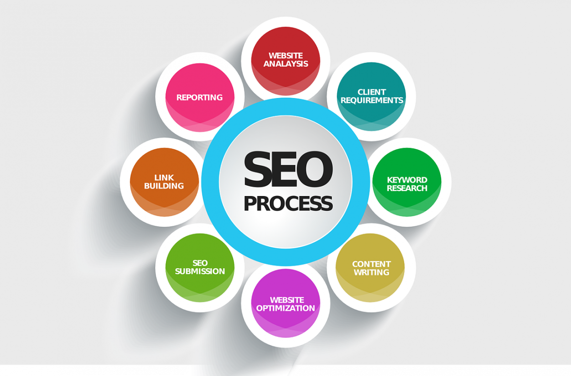 What's Your SEO Goal? Discover Your Ideal Metric?